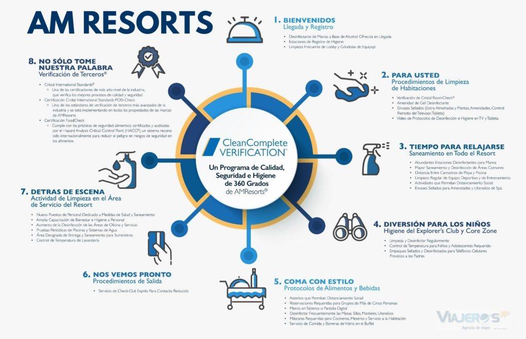 Protocolo anti-covid de AM Resortss